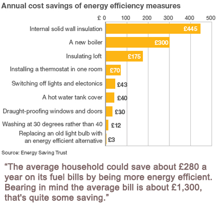 energy saving costs in home