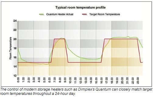 room temperature profiles