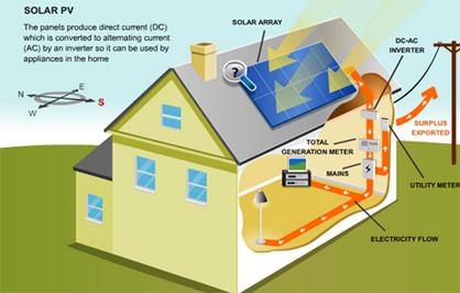 Solar Storage Heaters